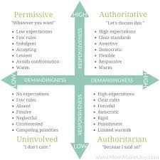 Attachment Patterns Interesting Attachment Parenting Theory Why Parents Need To Understand It