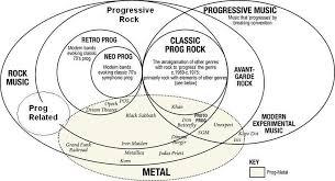Genesis 1 And 2 Venn Diagram Rock Music Chart Presenting Progressive Rock Metal