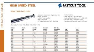 End Mill Feed And Speed Chart Practical Machinist Largest Manufacturing Technology Forum