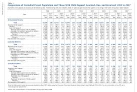 Child Support Chart Latest U S Custody And Child Support Data Dalrock