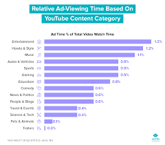 Chart Of The Week Ad Viewership Numbers A Look At Youtube