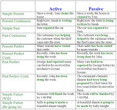 Active And Passive Voice Chart Active Passive Chart Rule Www Bedowntowndaytona Com