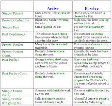 Active Passive Chart Rule Www Bedowntowndaytona Com