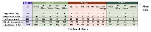 Tree Root Size Chart Rhs Endorsed Rootgrow Mycorrhizal Fungi