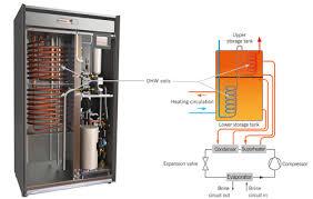 vmi model series lämpöässä vmi manual vm tekninen eng