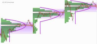 Market Profile Charts Thinkorswim Can You Hear It Hidden Market Activity With Volume P