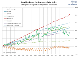 Consumer Price Inflation Components Business Insider