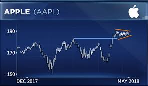 Apple Chart Has Me Bullish For Three Reasons Says Technician