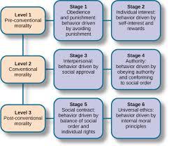 moral development raising caring childrenhaartfeltcom httpswwwboundlesscompsychologytextbooksboundless