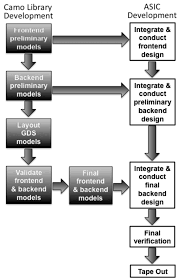 Backend Design Flow Camo Library Development Integration With A Typical Asic