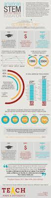 stem teachers infographic