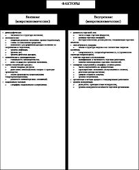 Факторы определяющие объем и ассортиментную структуру розничного  Основные факторы влияющие на развитие розничного товарооборота