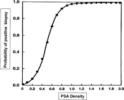 Psa Density Chart Psa Levels And The Probability Of Prostate Cancer On Biopsy