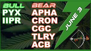 Marijuana Stock Charts Archives Finance Tube