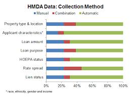 Hmda Compliance Hot Credit Union Compliance Topics Nafcu