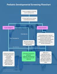 Creating Easy Flow Charts Chart Diagram