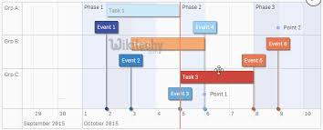 Chart Js Timeline Example Google Charts Tutorial Timelines Chart With Data Labels