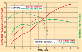triumph rocket iii roadster vs yamaha star vmax comparision test enlarge