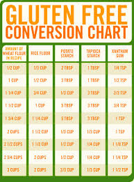 20 Awesome Kitchen Charts Thatll Reveal The Inner Chef In