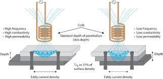 Eddy Current Testing Depth Of Penetration Olympus Ims