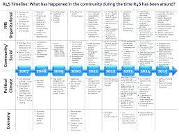 Career Timeline Template Template Career Timeline Template Register To Download Development 9