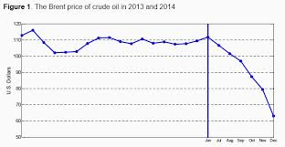 Crude Oil Price Chart 2015 What Caused The Big Fall In Oil Prices World Economic Forum