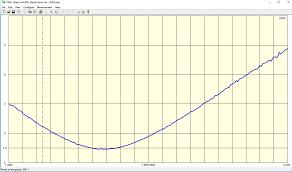 Swr Chart 160sloper