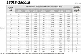 Ansi Flange Dimensions Chart Asme B16 5 Reducing Flanges Ansi Flange