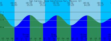 Baja Tide Chart San Carlos Baja California Sur Mexico 2 Tide