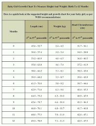 13 Valid Female Teenage Weight Chart