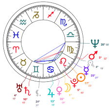 Leo Birth Chart The Astrological Chart Of Leo Betsy Johnson See Her