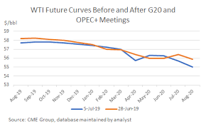 Outlook On Oil Prices Worsens On Demand Supply Dynamics
