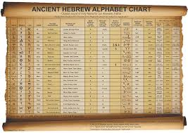 Paleo Hebrew Chart Ieue Foundation Charts Of Ancient Hebrew And Classical Hebrew