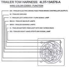auxilary reverse lights through the trailer towing harness  at 2016 Ford Expidition Trailer Plug Wiring Diagram