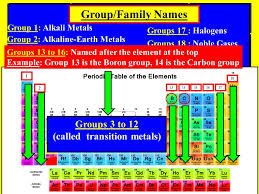 Periodic Table in 3 Sections (1) Metals, (2) Metalloids, & (3 ...