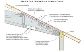conventional scissors trusses are hard to detail for high performance at the edge of the roof