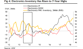 Chart Of The Day Singapores Electronics Inventory Hits 7