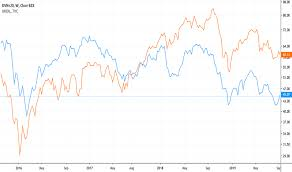 Dvn Stock Price And Chart Nyse Dvn Tradingview