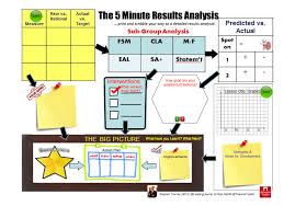 how to cope exam results teachertoolkit 7 the 5 minute results analysis plan