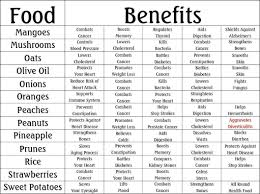 Food Herbs Chart Benefits Health Benefits Of Ginger