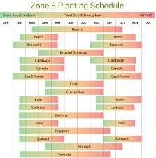 Planting Calendar Planting Guide For Zone 8a Using Zip 75125 Ferris