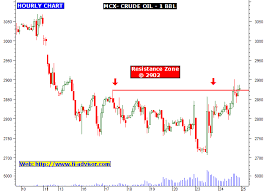 Mcx Crude Oil Intraday Hourly Chart Technical Analysis Chart