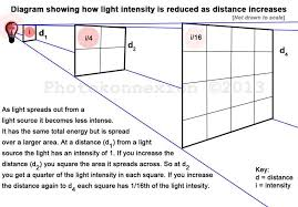 light intensity is affected by the inverse square law