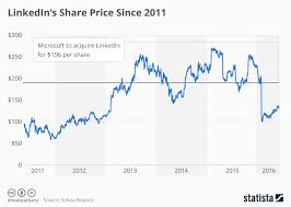 Microsoft Price Chart Chart Microsoft To Acquire Linkedin At A Premium Statista