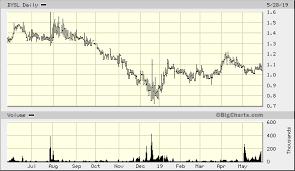 Cesium Price Chart Dynasil Corp Of America Dysl Quick Chart Nasdaq Dysl