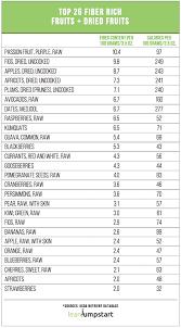 Low Fibre Food Chart 14 Proper Fiber Food List Chart