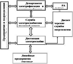 Курсовая работа Разработка автоматизированного рабочего места АРМ  Рисунок 1 Структурная схема многоуровневой системы управления
