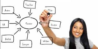 career options the process of choosing a career parentedge chalking the path the process of choosing a career