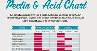 79 Experienced Acid Levels In Fruit Chart