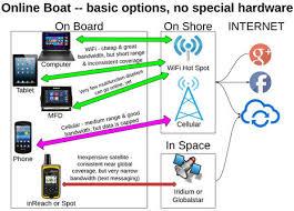 panbo the marine electronics hub onboard wifi and cell booster onboard wifi and cell booster strategies the diagrams